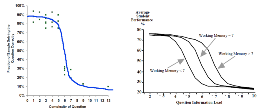 Performance vs complexity